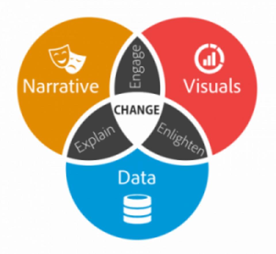 Questões sobre qualidade em análise de dados
